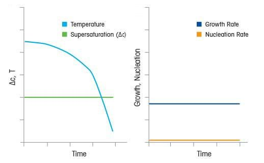 Non-Linear Cooling Rates for Constant Supersaturation