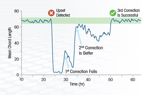 Particle Size & Count Analysis & Characterization   Real-Time   FBRM
