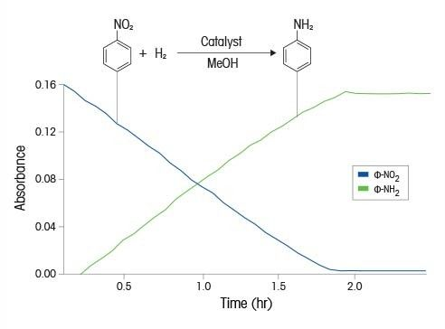 Nitrobenzene Reduction