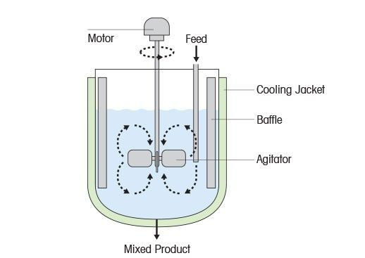 Mass Transfer in a Chemical Reactor