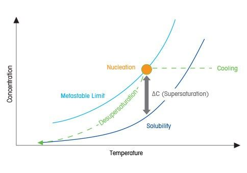 Supersaturation Crystallization Processes