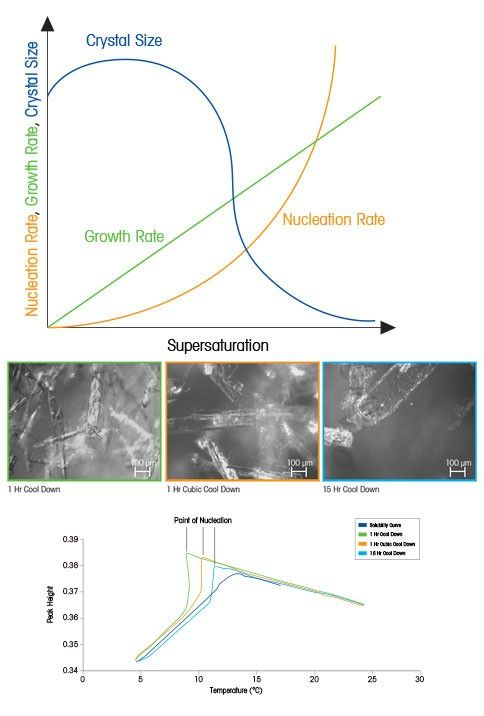 Crystal Nucleation and Growth