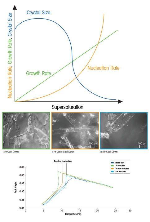 التنوي والنمو البلوريان