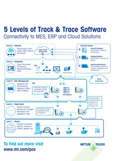 5 Levels of Track and Trace Software infographic