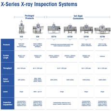 Rentgenové kontrolní systémy řady X-Series: špičková úroveň komplexní ochrany