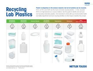 Recycling Lab Plastics