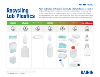Recycling Lab Plastics