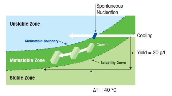 Recrystallization Thermodynamics and Kinetics