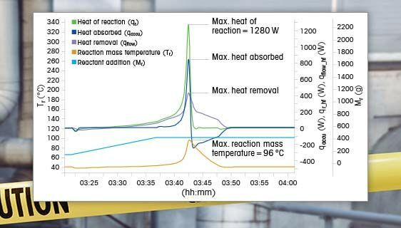What is the Value of Reaction Calorimetry?