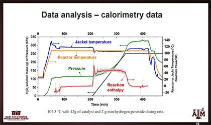 Isothermal Calorimetry for Safe Reactor Design