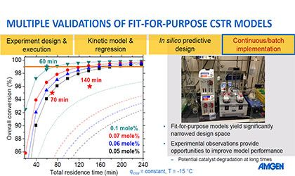 Reaction Engineering for Robust & Scalable Process Design