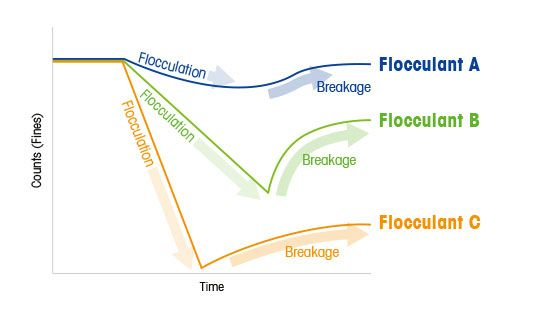 How to Choose the Best Flocculant
