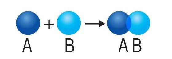 Qu'est-ce qu'une réaction de synthèse?