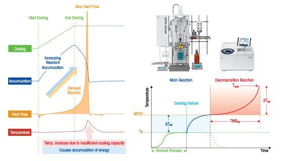 Techniques pour analyser la sécurité des procédés chimiques