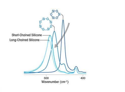 Novel Silicone Synthesis via Polymerization