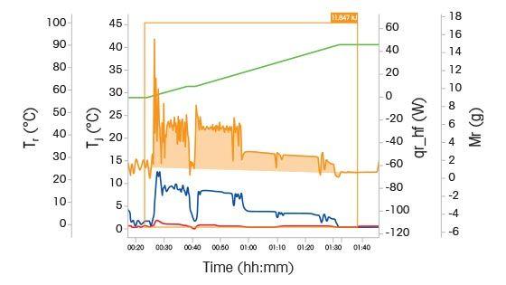 Reaction Calorimeters - Reaction & Heat Flow Calorimetry – RC1e