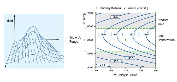 Design of Experiments (DoE) Plotting