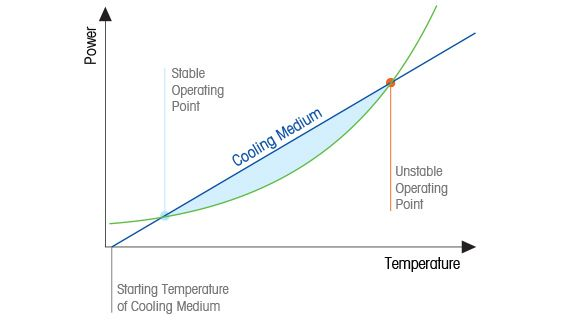 Accumulation and Heat Evolution