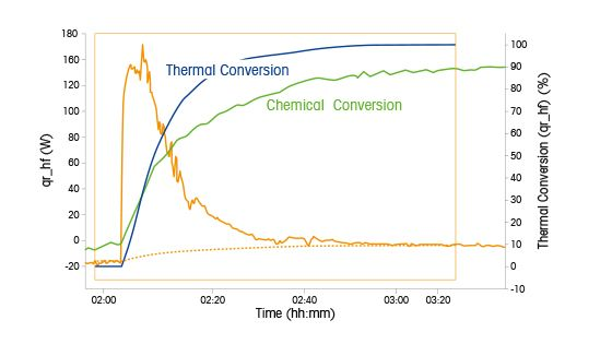 Thermal Conversion