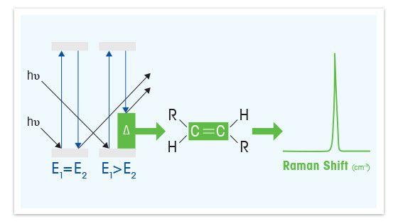 أساسيات تحليل Raman