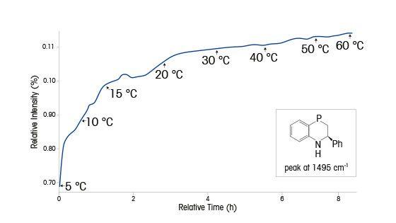 Katalysierte asymmetrische Hydrierung von Benzoxazin in Dihydrobenzoxazin
