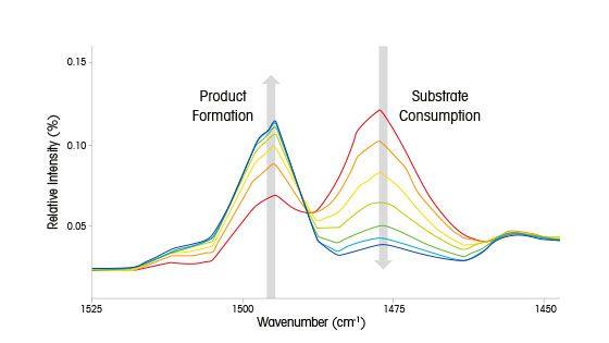 Asymmetrische Hydrierung von Benzoxazin