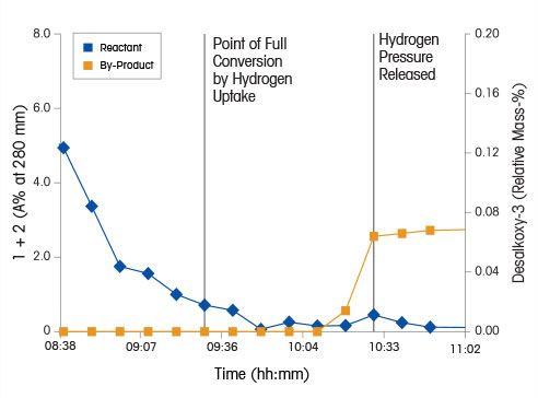 Reduktion von Nitrobenzol