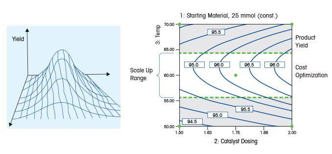 Auftragung der statistischen Versuchsplanung (DoE)