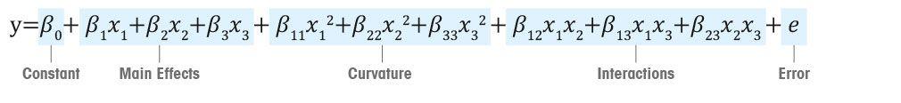 Nutzung mathematischer Daten aus der Versuchsplanung