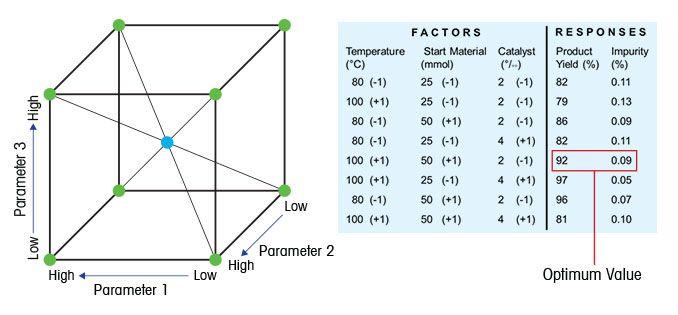 Beispiel für Ergebnisse einer Studie zur statistischen Versuchsplanung