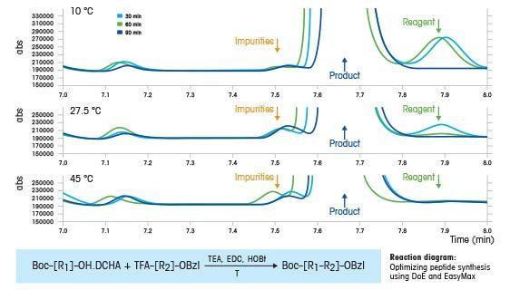 Peptidsynthese mit statistischer Versuchsplanung (DoE)