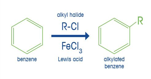 What is Alkylation Reaction?