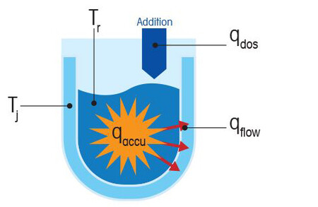 How is the Heat of Reaction Calculated?