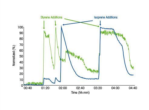 Medición de las reacciones de polimerización
