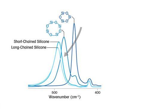 Nueva síntesis de la silicona mediante la polimerización
