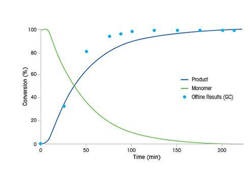 Polimerización de la silicona