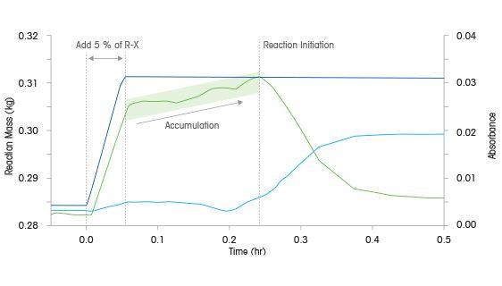 Desencadeamento e Reação Química