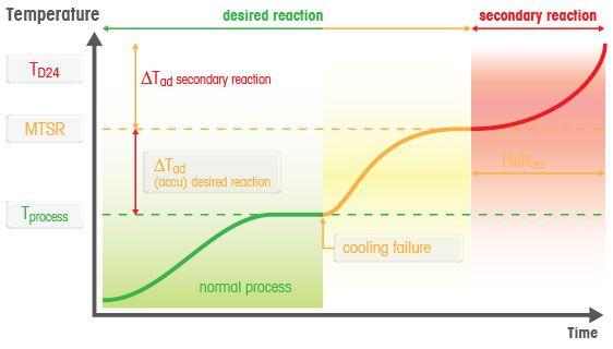 Temperatura Máxima de uma Reação Sintética