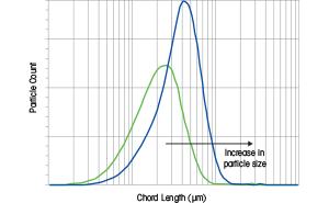 Measure Crystal Size Distribution