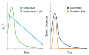 Температура влияет на размер и форму кристаллов