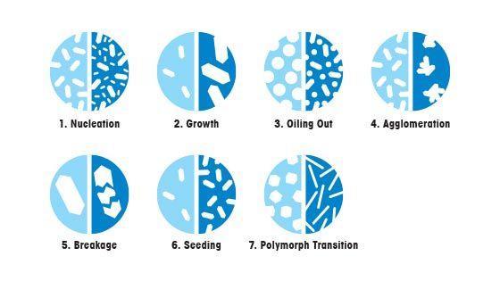Сложности кристаллизации