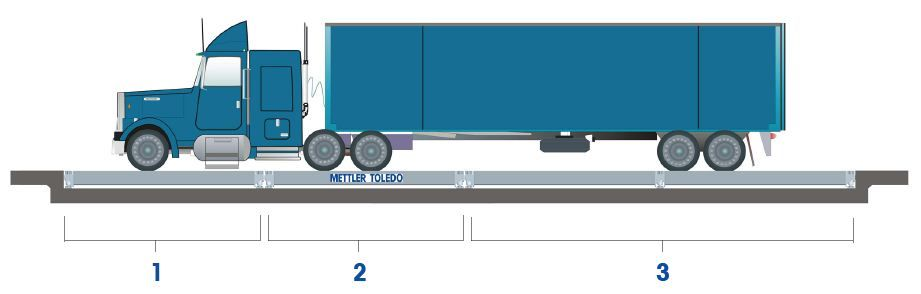 Axle Scale and Axle Weighing Solutions