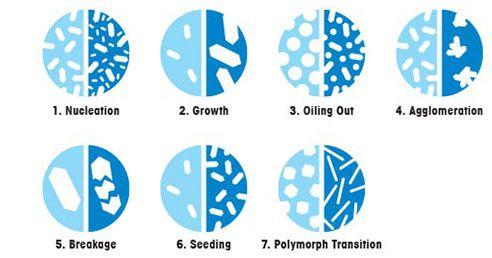 7 Mechanisms of Crystallization