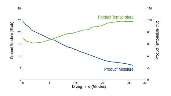 Drying Recrystallization