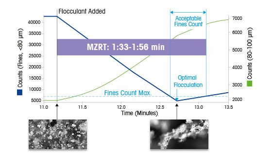Flocculation Mixing Zone Residence Time (MZRT)
