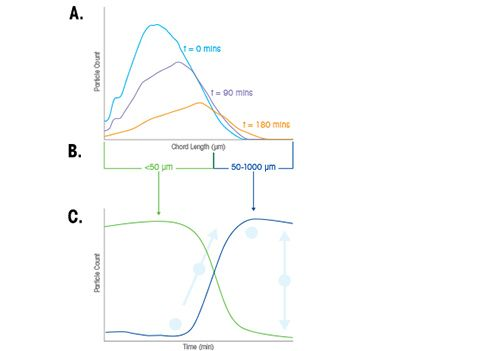 Particle Size Distribution Analysis Applications