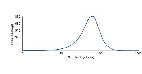 What is Particle Size Distribution?