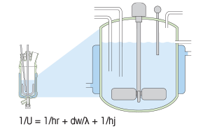 Heat Transfer and Process Scale-up