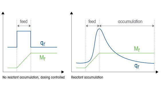 Accumulation and Heat Evolution During a Chemical Reaction