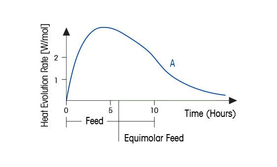 Rate of Heat Production